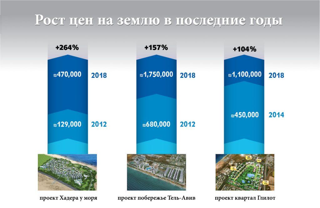 Купить землю в ашдоде золото в дубае цены 2013